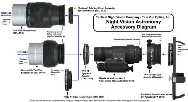 Tele Vue Optics  Tnvc Night Vision
